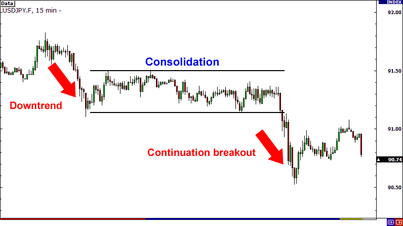 Breakout consolidation
