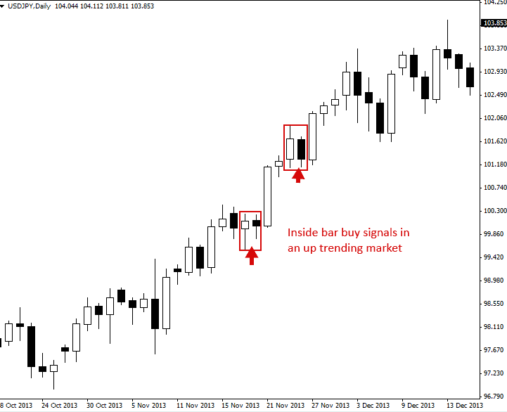 Inside bar trading strategy example