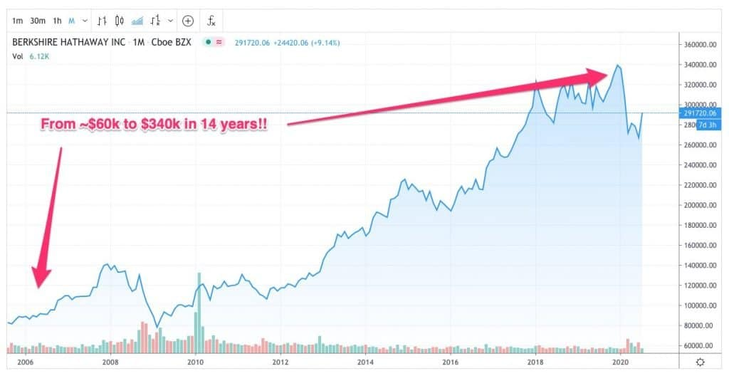 Berkshire Hathaway A stock growth