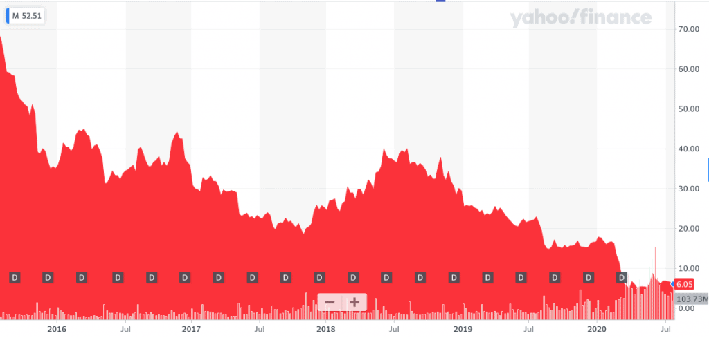 Macy's stock going on a downward trend since 2016, where it was around $60 per share.