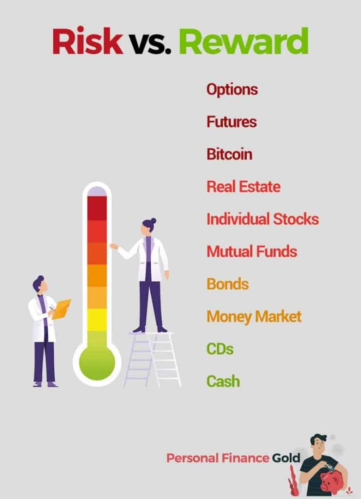 Risk vs. Reward chart with examples of investments